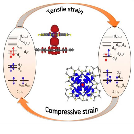 Spin manipulation of iron porphyrin molecule on strained graphene