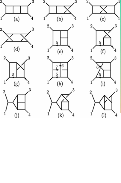 Different Feynman diagrams used in the computation of scattering amplitudes.